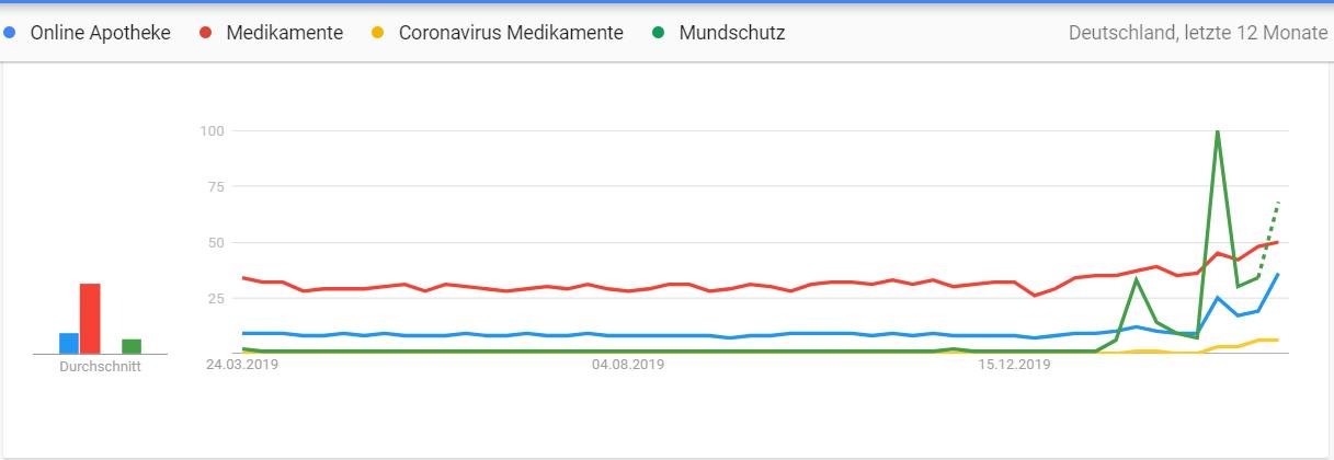 Die Auswirkung von COVID-19 auf Google Ads Ergebnisse